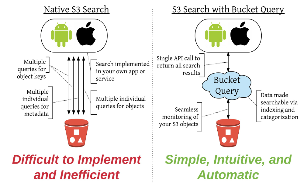 Native AWS S3 bucket search versus bucket search with Bucket Query